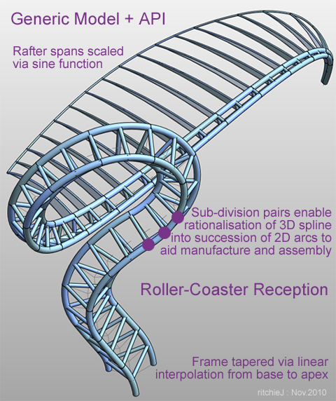 Roller-Coaster Model