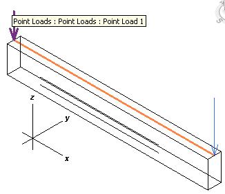 Point loads