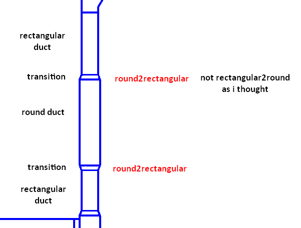 Duct shape sequence