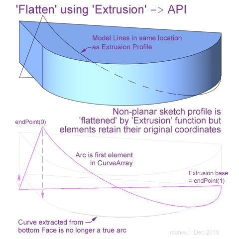 Flatten non-planar extrusion profile