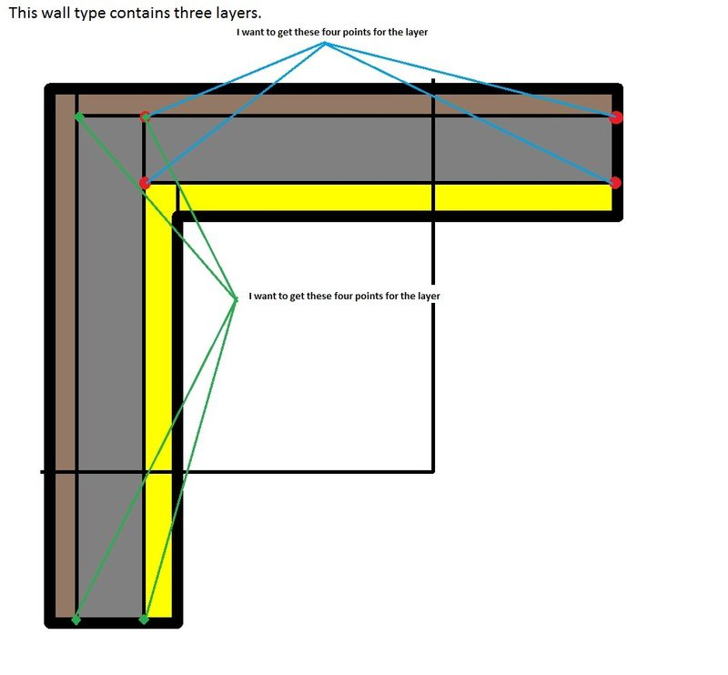 Compound wall layers