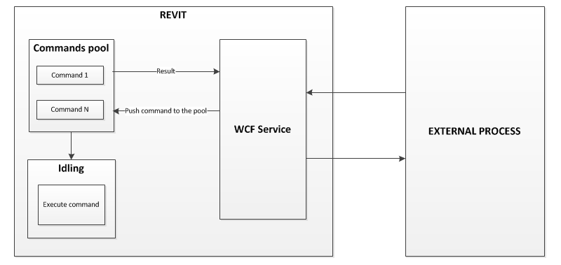 Revit external access WCF service workflow