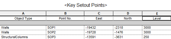 Key setout point schedule