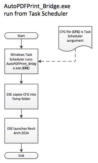 Auto_pdf_print_bridge