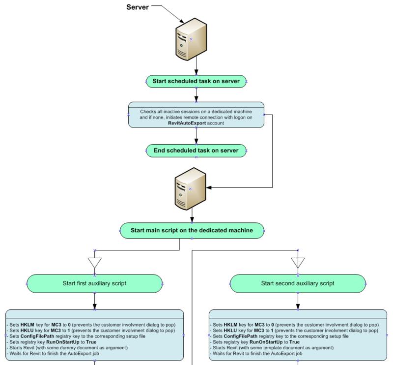 Cg_auto_workflow1