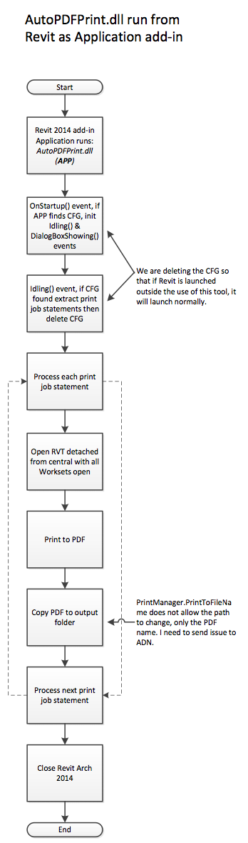 AutoPDFPrint Revit add-in