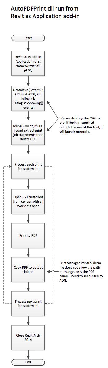 Auto_pdf_print_addin