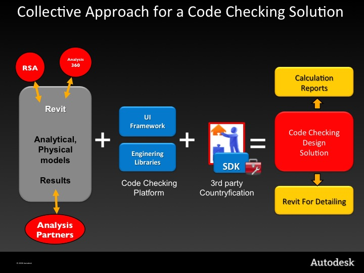 Collective approach for a code checking solution