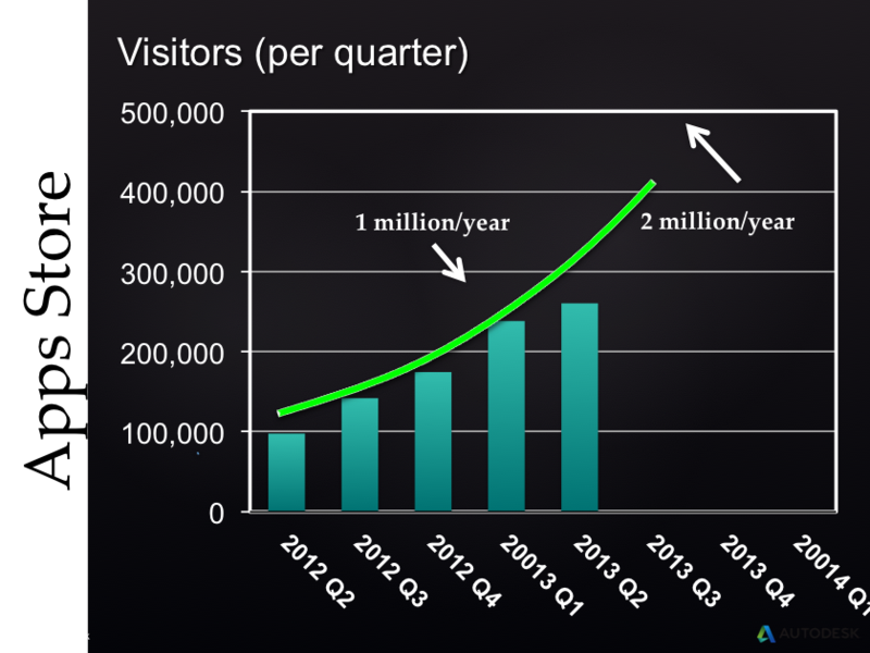 Autodesk Exchange AppStore visitors per quarter