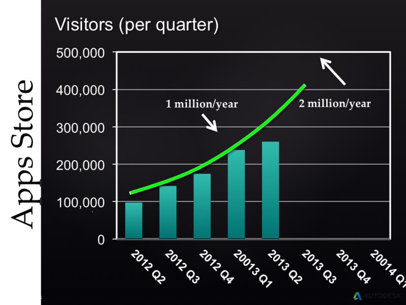 Autodesk Exchange AppStore visitors per quarter