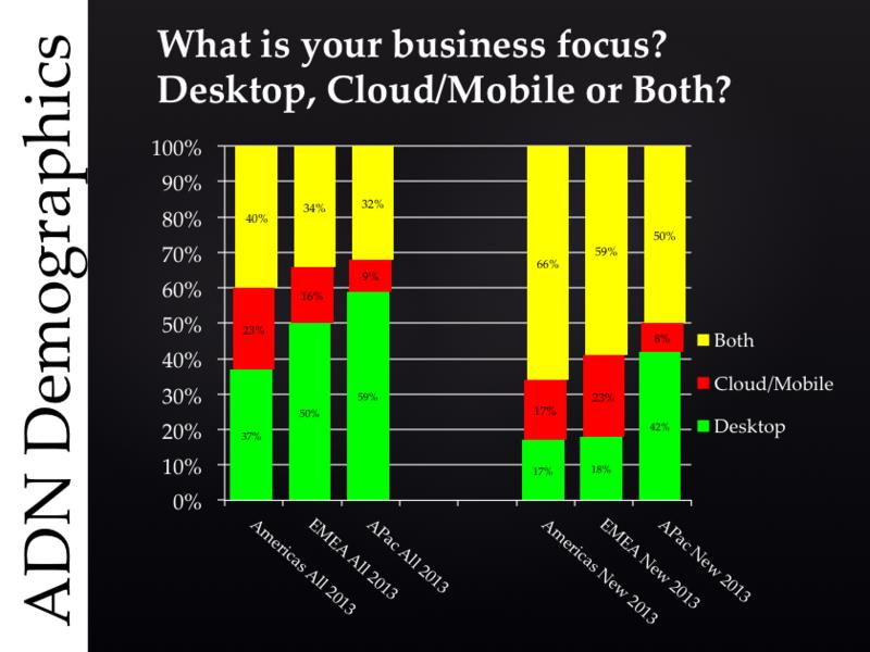 ADN members' business focus in 2013 by region, new versus old