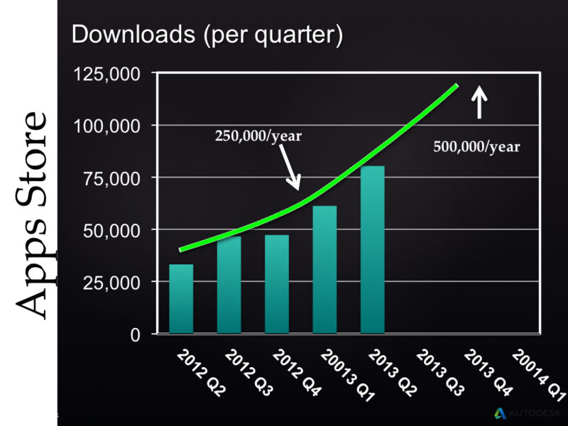 Autodesk Exchange AppStore downloads per quarter