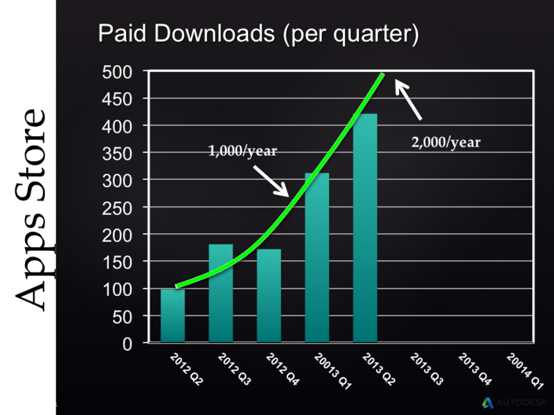 Autodesk Exchange AppStore paid downloads per quarter