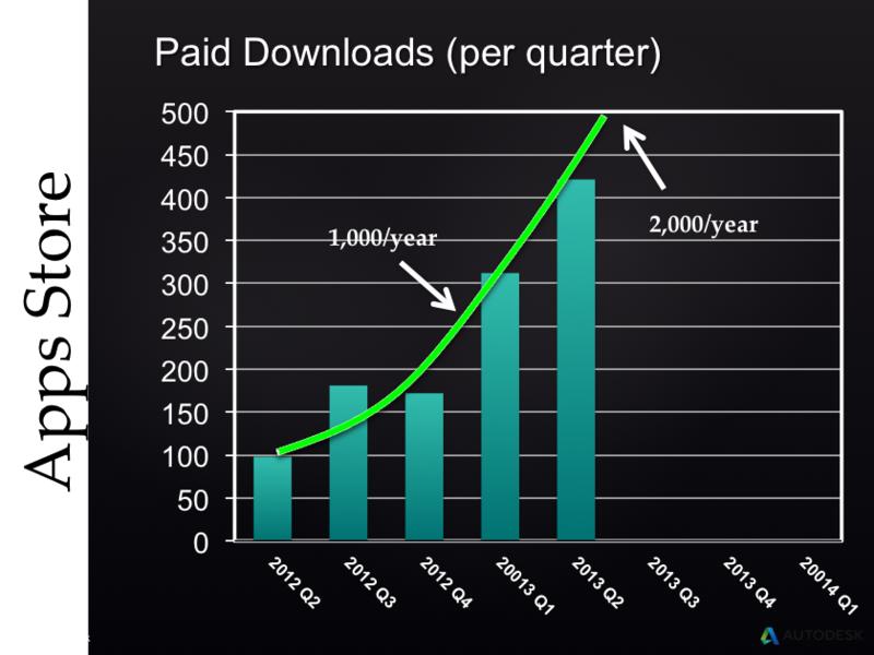Autodesk Exchange AppStore paid downloads per quarter
