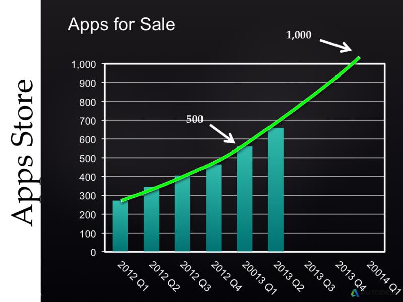 Autodesk Exchange AppStore apps for sale