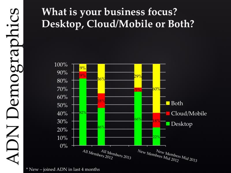 ADN members' business focus worldwide in 2012 and 2013, new versus old