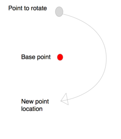 Rotate a point around a base point