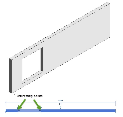 Wall opening points