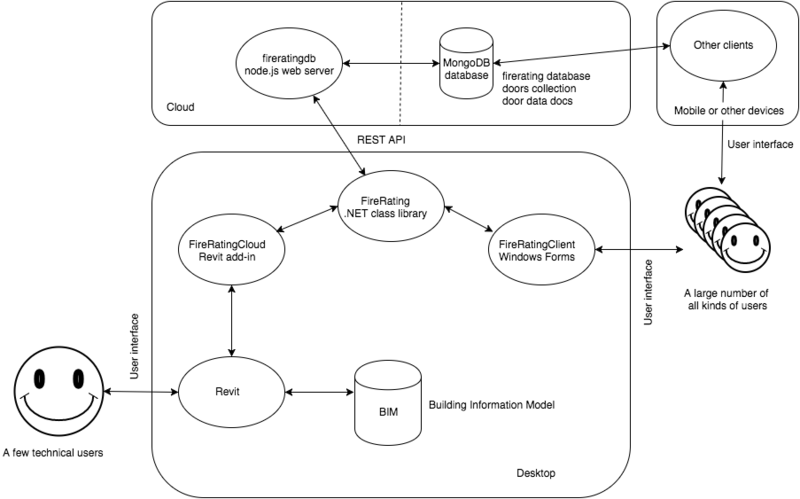 FireRatingCloud modules and architecture