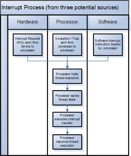 Interrupt_process