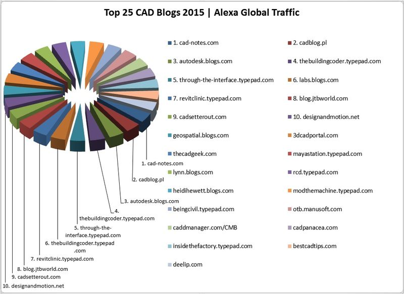 Top CAD blogs of 2015