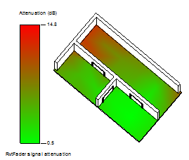 Attenuation calculation results