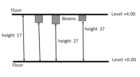 Beam distance to floor