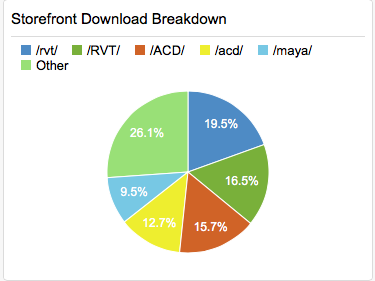 Revit AppStore downloads