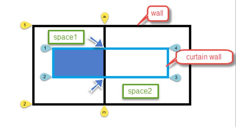 Subfaces in different spaces
