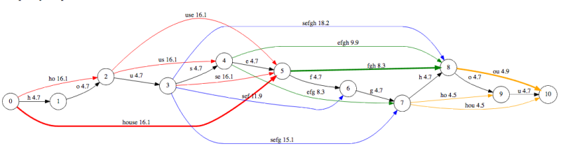 Password_complexity_graph