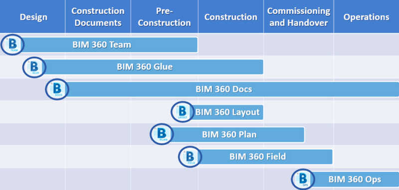 BIM360 during the AEC project lifecycle