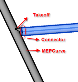 Takeoff curve connector