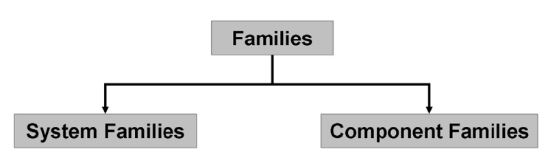 Family_system_versus_component