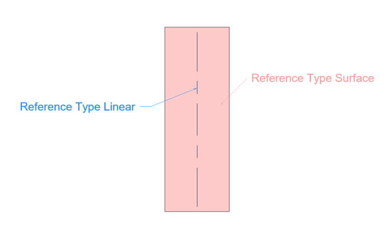 Get linear reference from surface