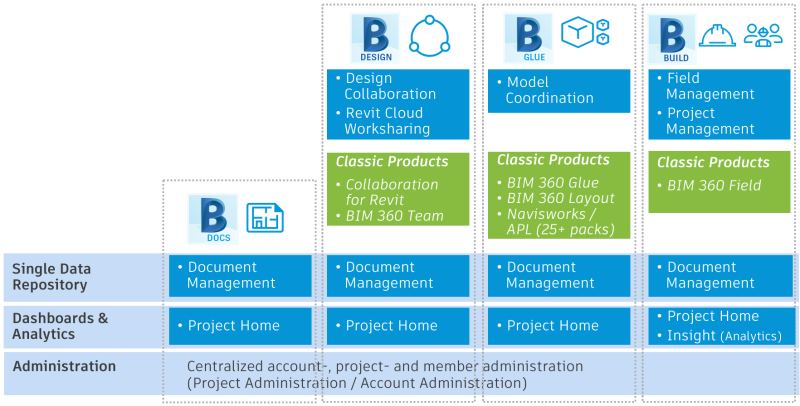 BIM360 subscription entitlements