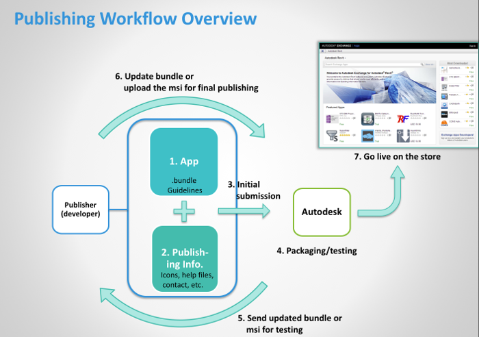 AppStore publishing overview