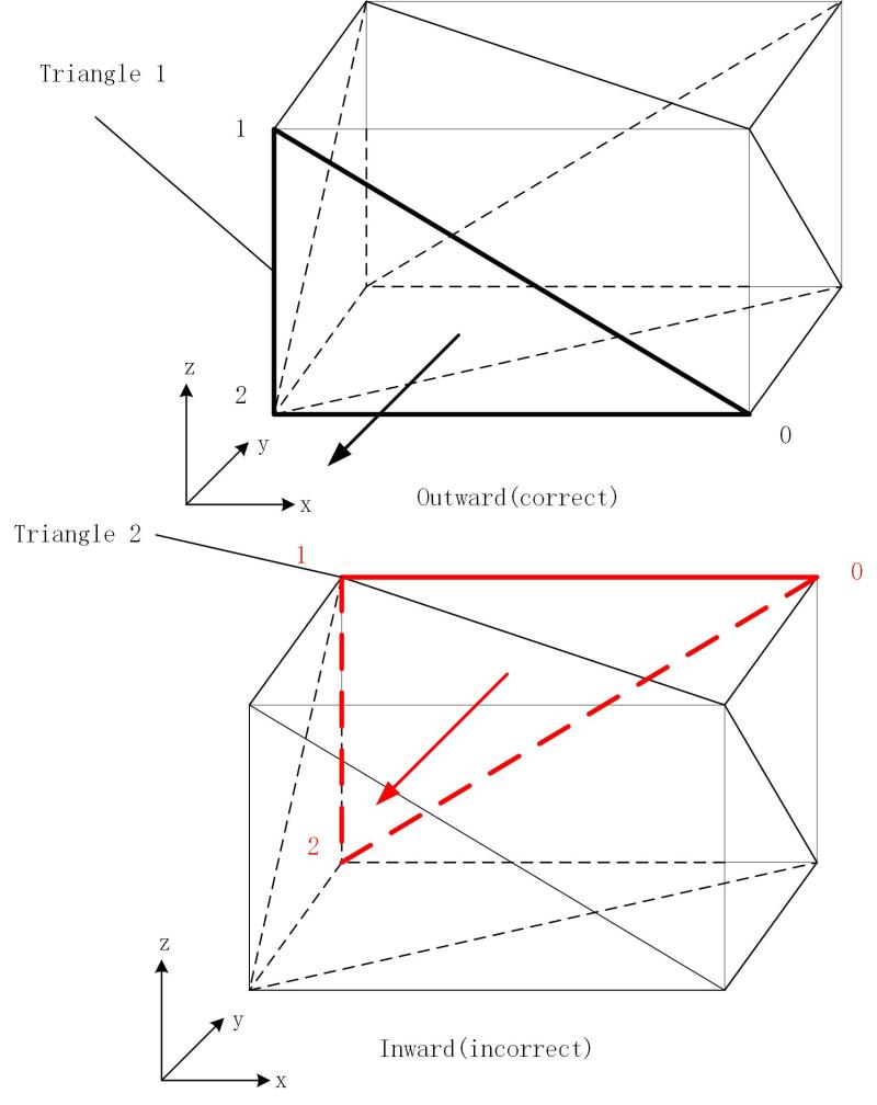 Triangle orientation