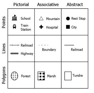 Cartographic symbols