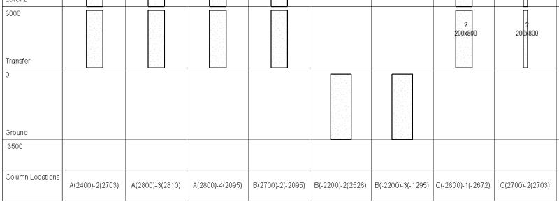 Graphical column schedule sort order