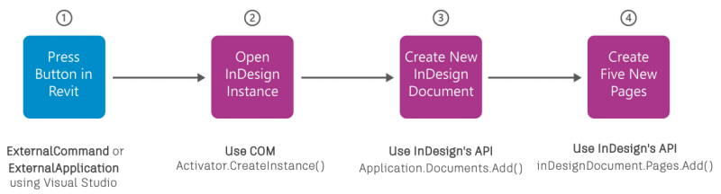 InDesign COM API connection