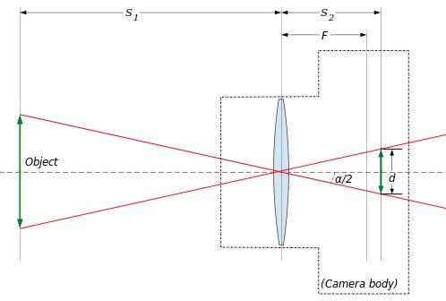 Camera angle of view