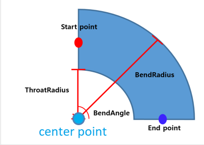 Elbow arc centre point