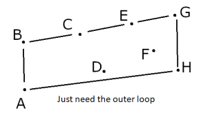 Outer loop around points