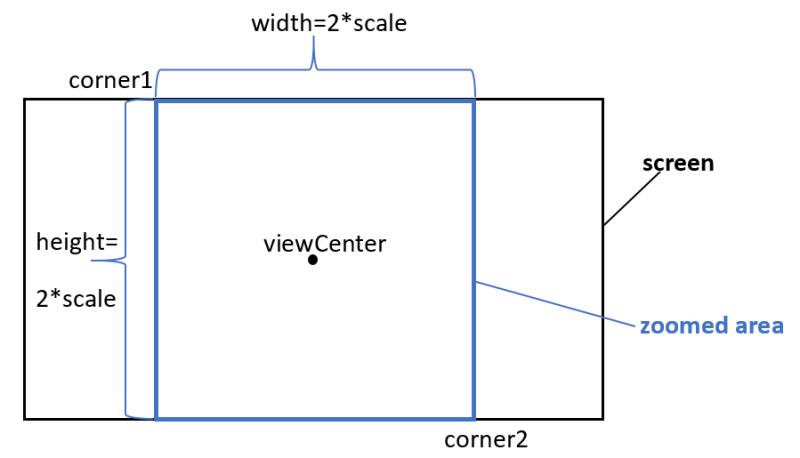 Zooming corners