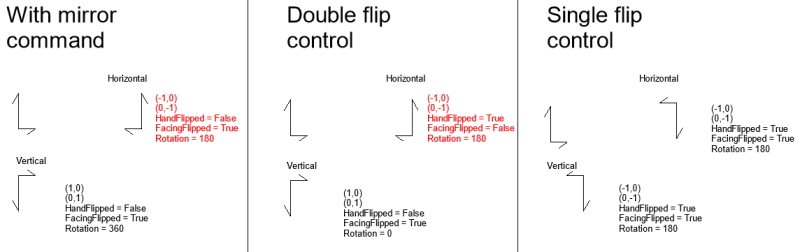 Flip and mirror
